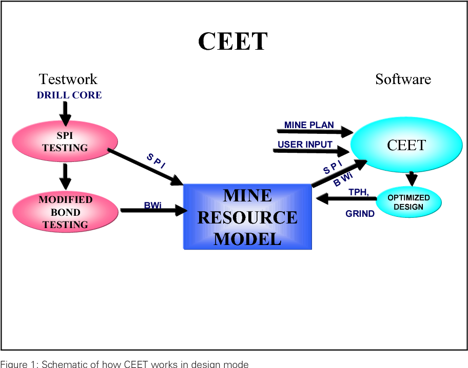 Pdf Managing Company Risk By Incorporating The Mine Resource Model Into Design And Optimization Of Mineral Processing Plants Semantic Scholar