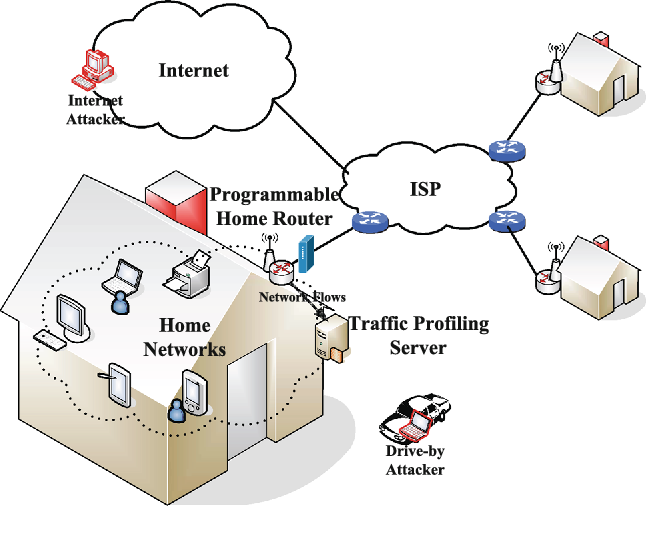 Characterizing home network traffic: an inside view ... on west africa map, world map, netgear router map, home evaluation, history map, basic parts of a map,