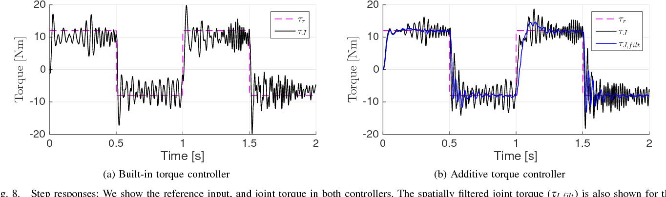 Figure 8 from Toward torque control of a KUKA LBR IIWA for