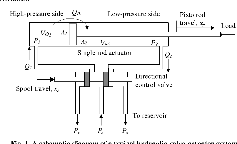 Figure 1 from Fault Diagnosis of a Hydraulic Power System ... on