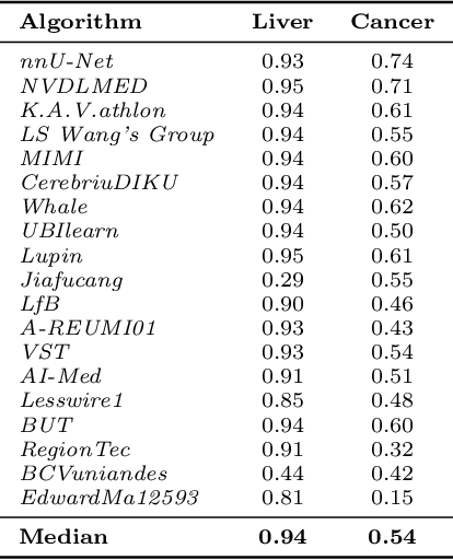 table C.7