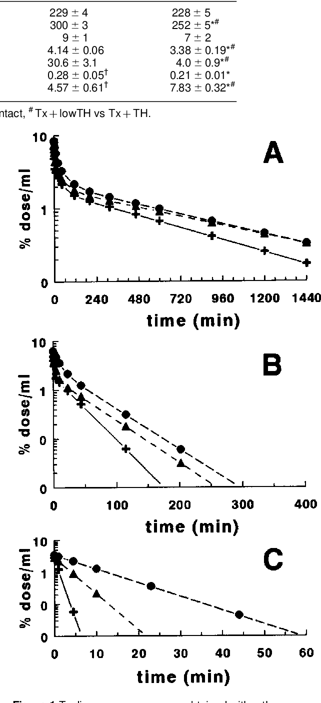 Figure 1 From Maternal Thyroxine And 3 5 3 Tri Iodothyronine