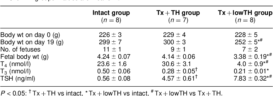 Table 1 From Maternal Thyroxine And 3 5 3 Tri Iodothyronine