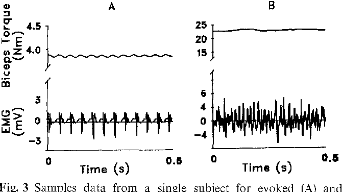 Force-length, torque-angle and EMG-joint angle relationships