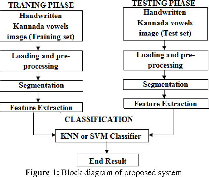Figure 1 from Performance Analysis of KNN and SVM
