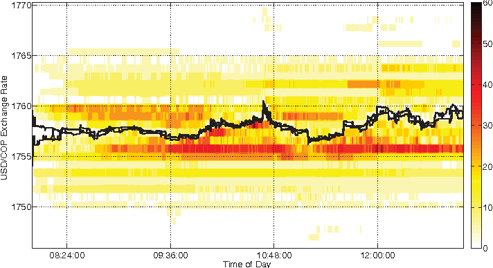 High-frequency trading strategies using wavelet-transformed