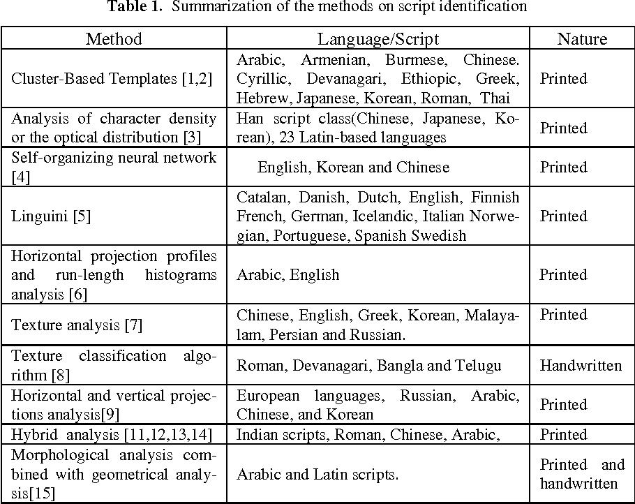 Bangla/English Script Identification Based on Analysis of