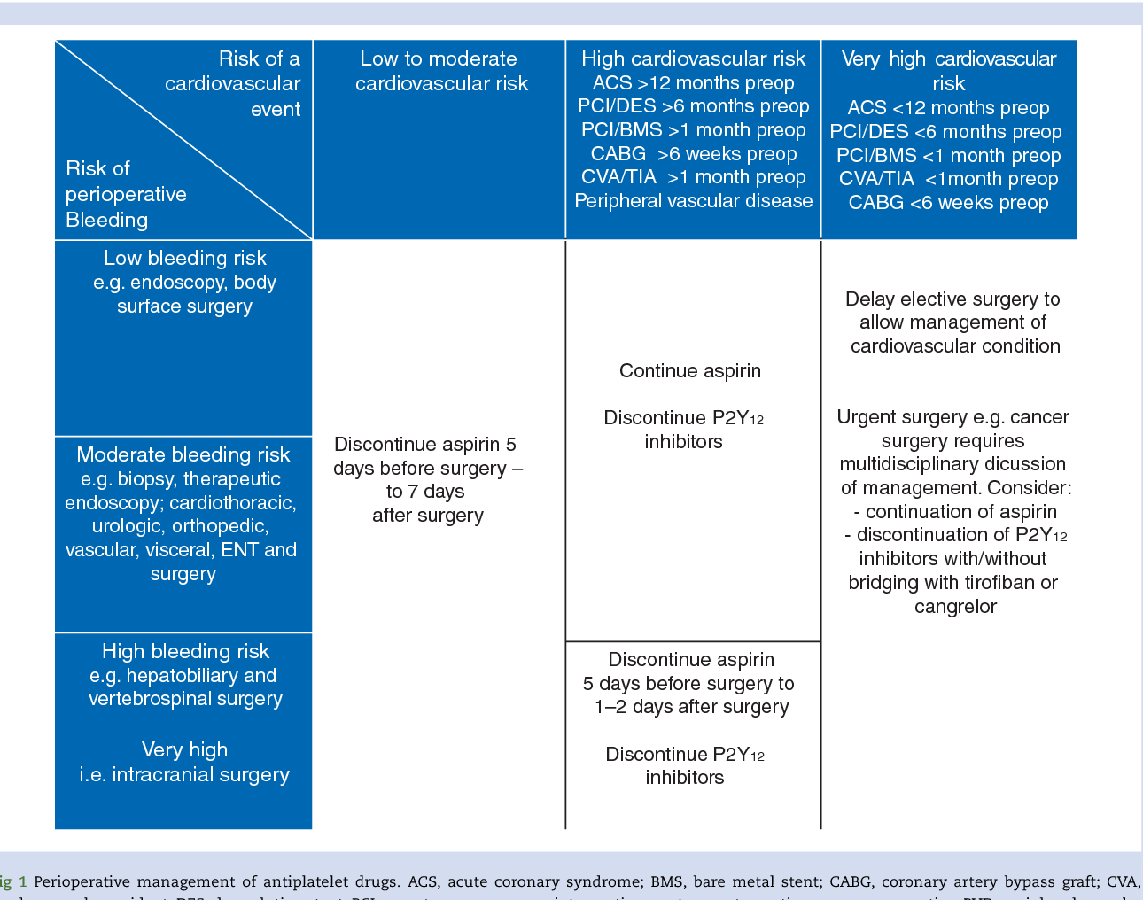 Figure 1 from New antiplatelet drugs and new oral