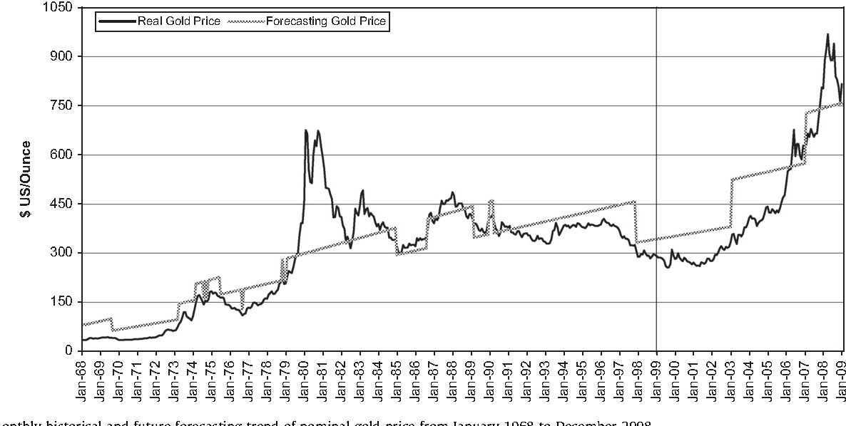 An overview of global gold market and gold price forecasting