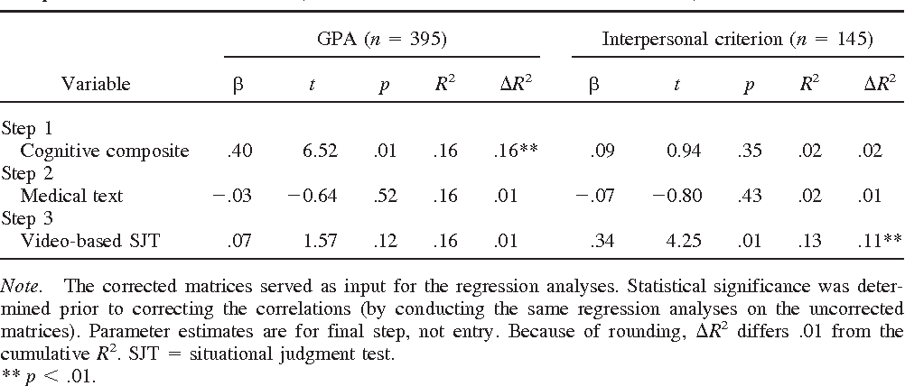 PDF] Video-based versus written situational judgment tests