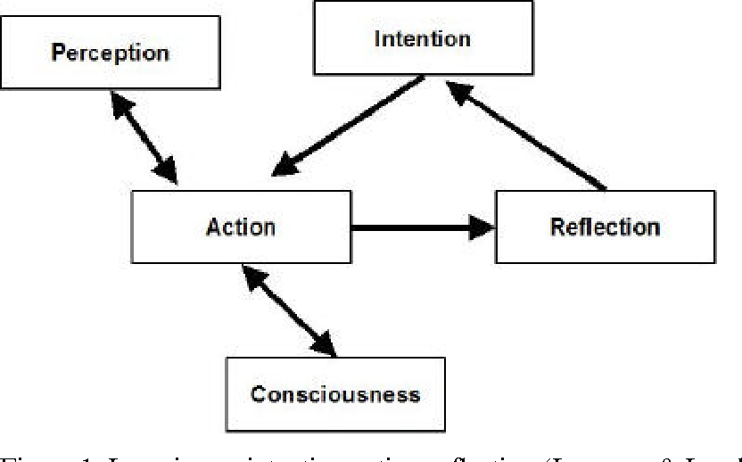 Pdf Implications Of Constructivism For Computer Based Learning Semantic Scholar