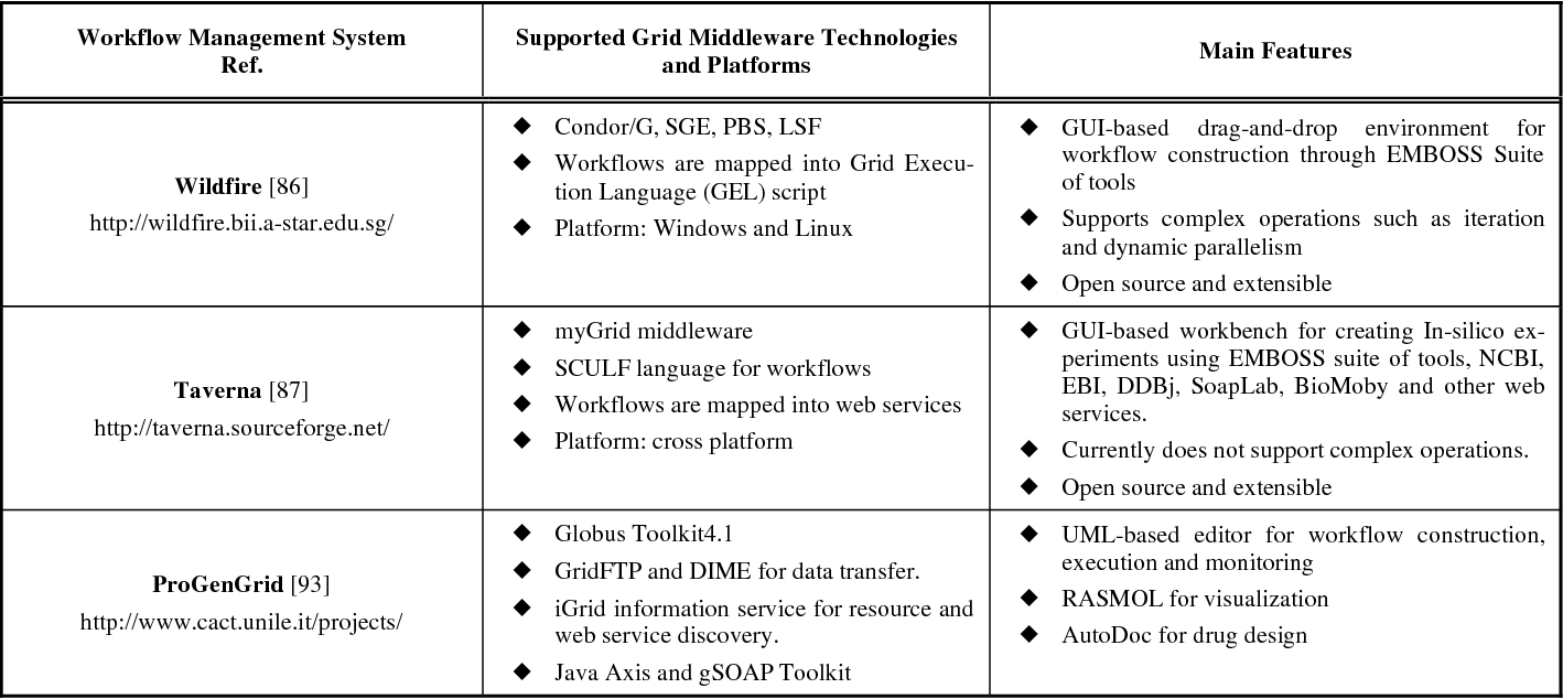Table 3 From Web And Grid Technologies In Bioinformatics Computational And Systems Biology A Review Semantic Scholar
