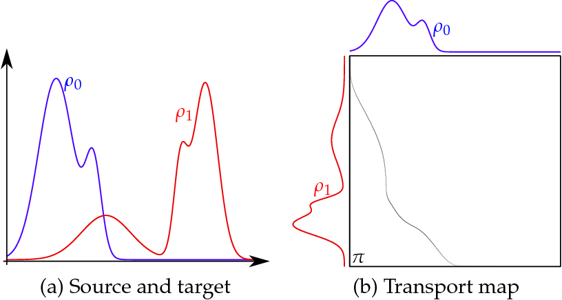 PDF] Optimal Transport on Discrete Domains Notes for AMS