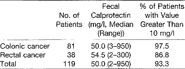 Fecal Calprotectin Concentration In Patients With Colorectal Carcinoma Semantic Scholar