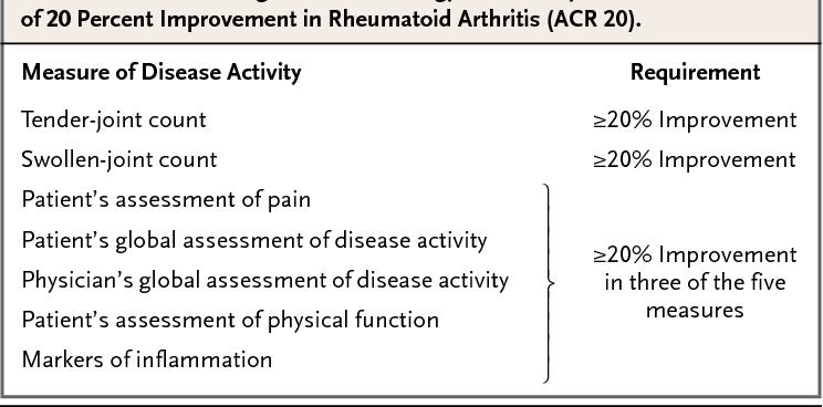 Table 1 From Therapeutic Strategies For Rheumatoid Arthritis Semantic Scholar