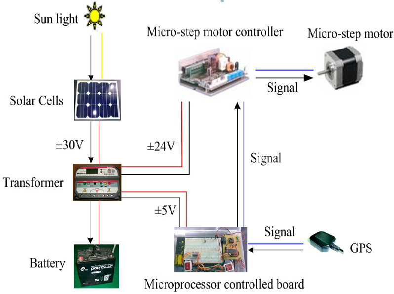 Figure 2 from Biaxial-Type Concentrated Solar Tracking