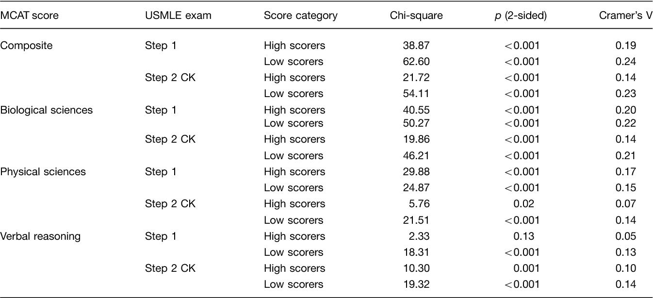 PDF] Do MCAT scores predict USMLE scores? An analysis on 5