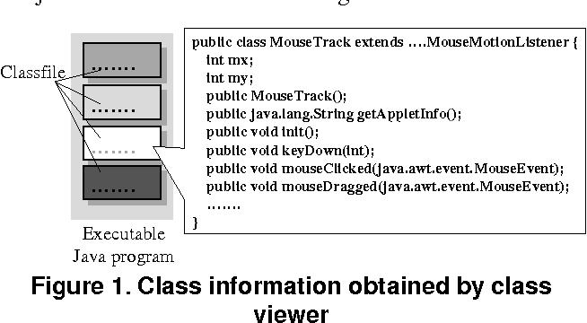 A practical method for watermarking Java programs - Semantic