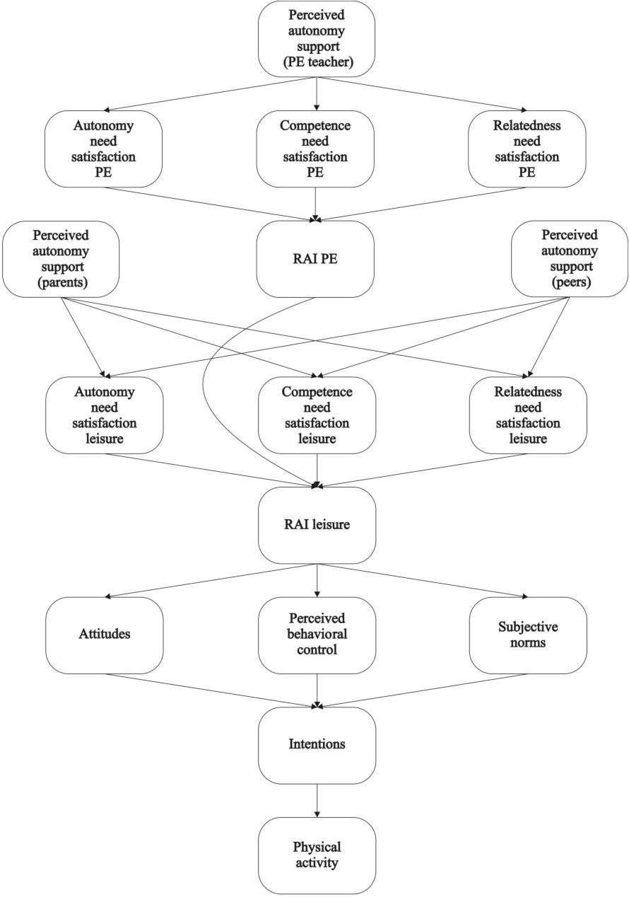 Broadening The Trans Contextual Model Of Motivation A Study