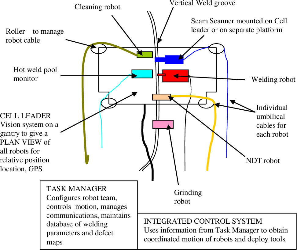 Figure 1 from Climbing Robot Cell For Fast And Flexible