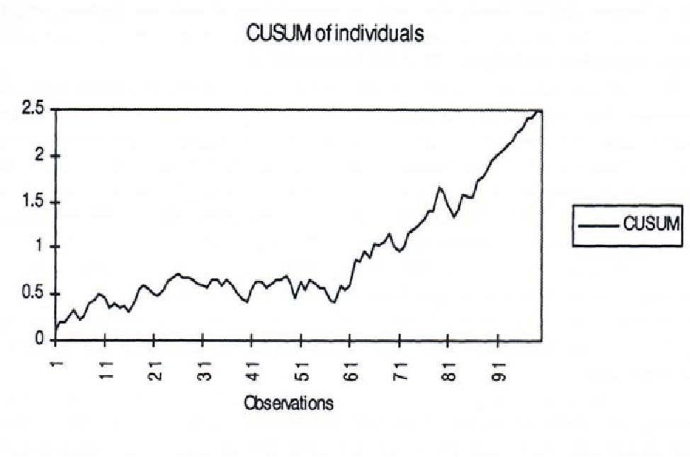 Figure 4 from EVALUATION OF CUMMULATIVE SUM (CUSUM) AND