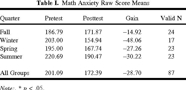 A Comparison of Preservice Teachers' Mathematics Anxiety