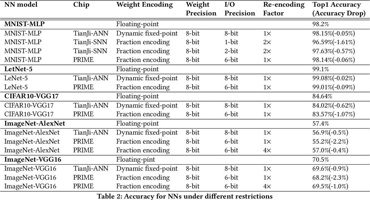 Table 2 from Bridging the Gap Between Neural Networks and