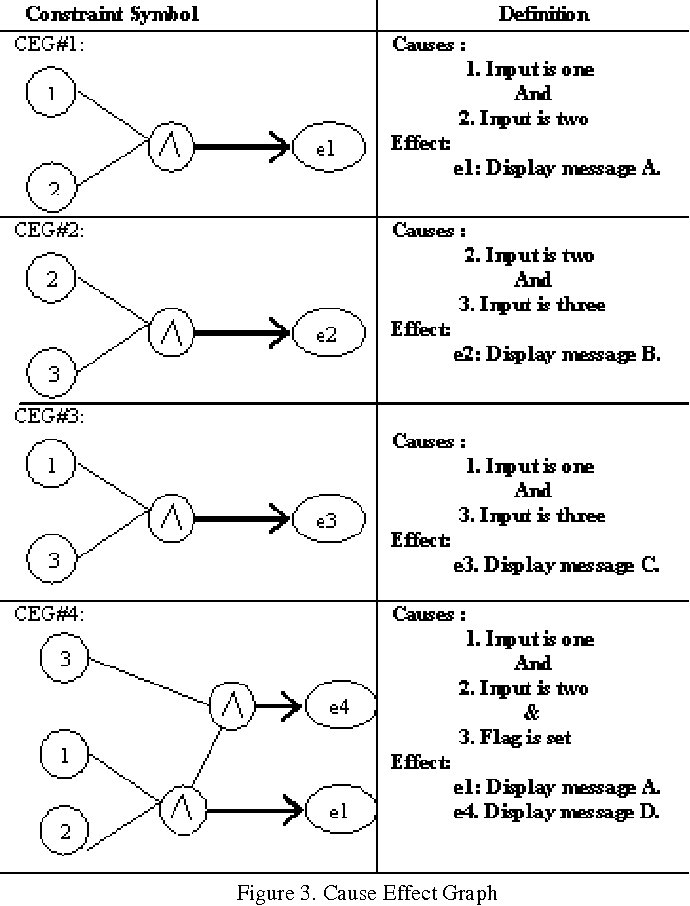 Cause effect graph to decision table generation - Semantic