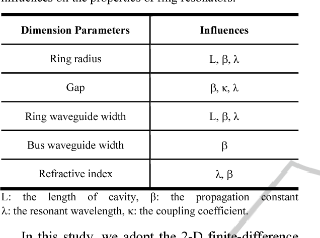 Pulley-type ring resonator and optimization - Semantic Scholar