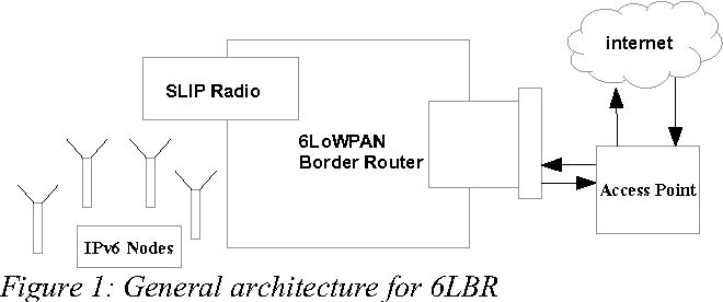 Design and implementation of 6LoWPAN border router