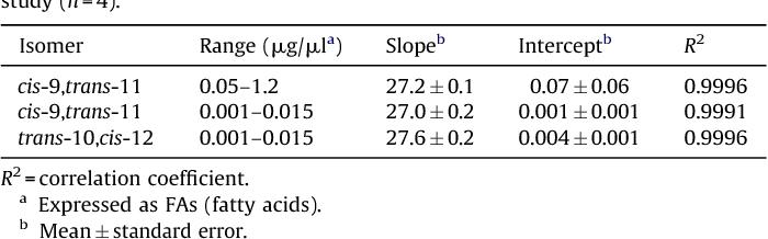Quantitative determination of conjugated linoleic acid