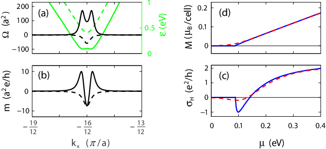 Figure 3 from Valley-contrasting physics in graphene