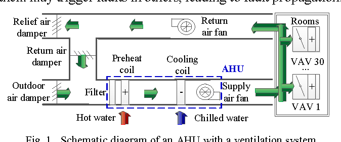 Figure 1 from Fault diagnosis of HVAC: Air Handling Units and ... on