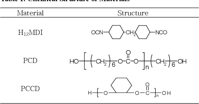 Image result for Polycarbonate Diol