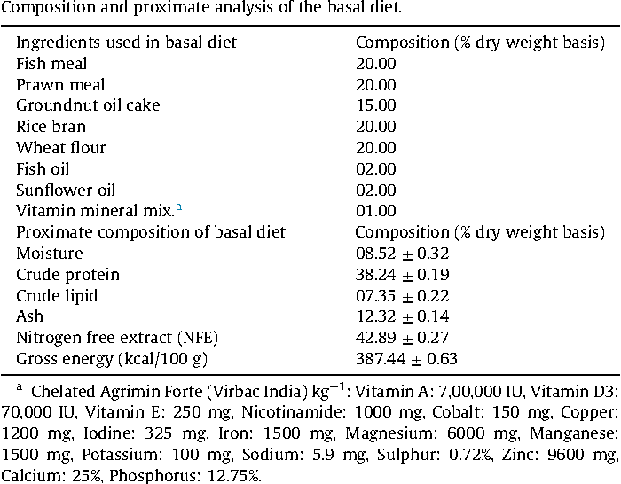Table 1 from Evaluation of paraprobiotic applicability of