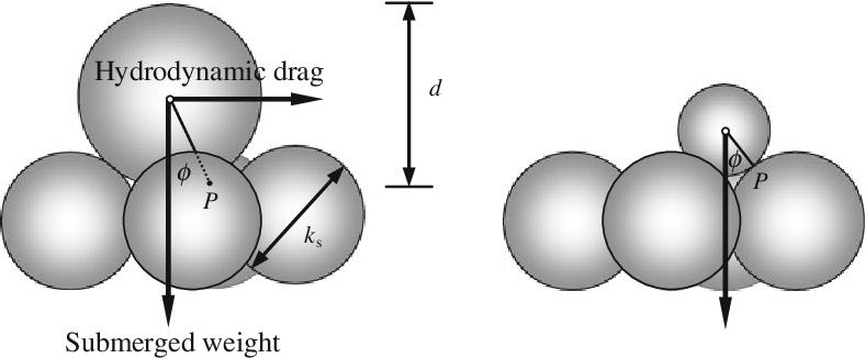 Fluvial Hydrodynamics Hydrodynamic and Sediment Transport Phenomena