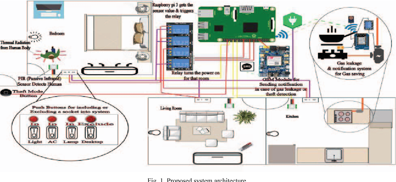 IoT based energy and gas economic home automation system