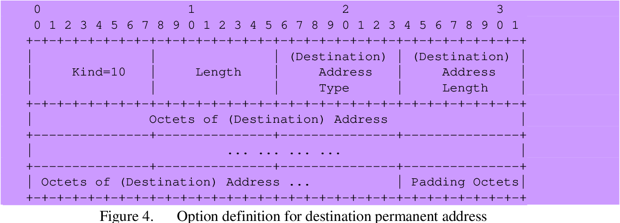 Figure 4 from Mobile Transmission Control Protocol (MTCP