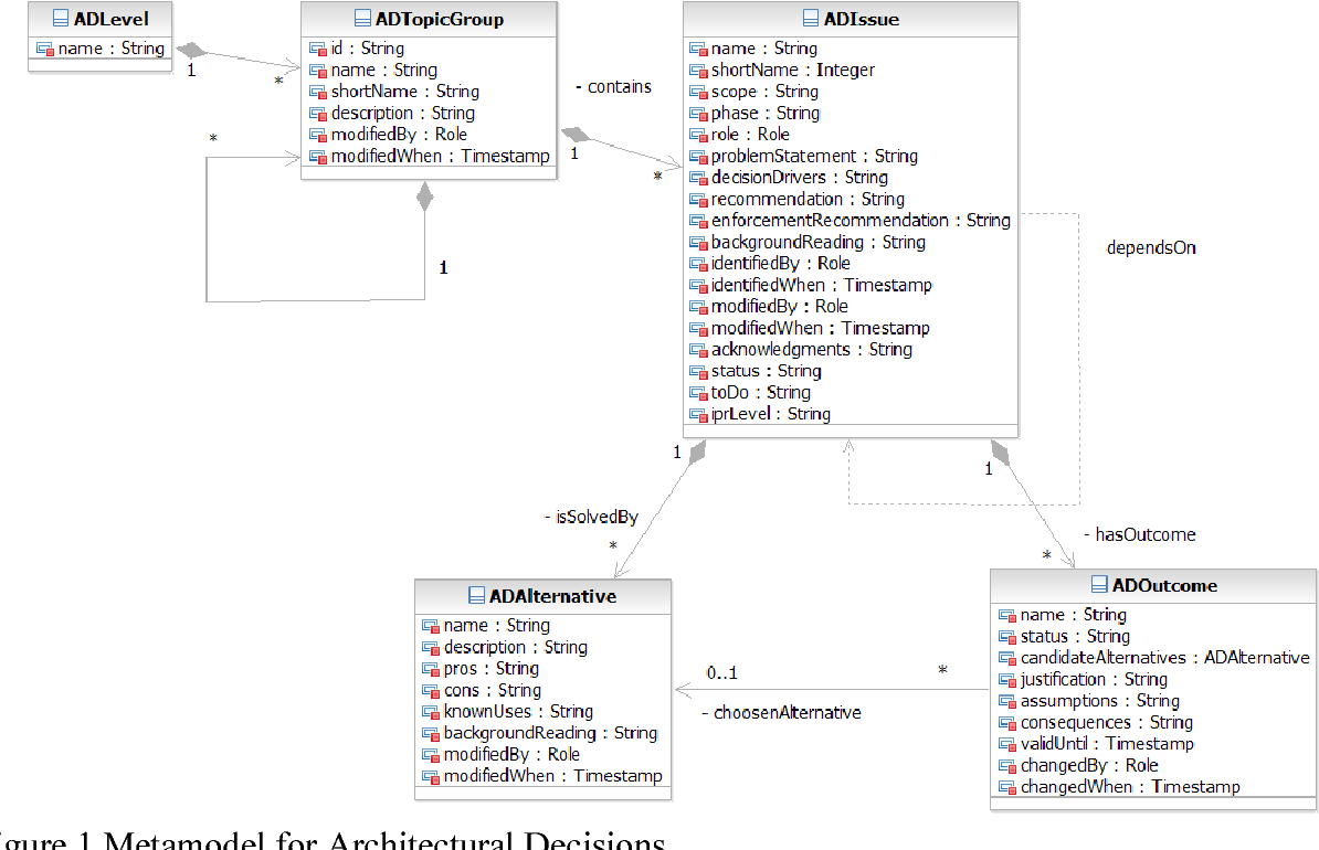 Pdf An Enhanced Architectural Knowledge Metamodel Linking Architectural Design Decisions To Other Artifacts In The Software Engineering Lifecycle Semantic Scholar