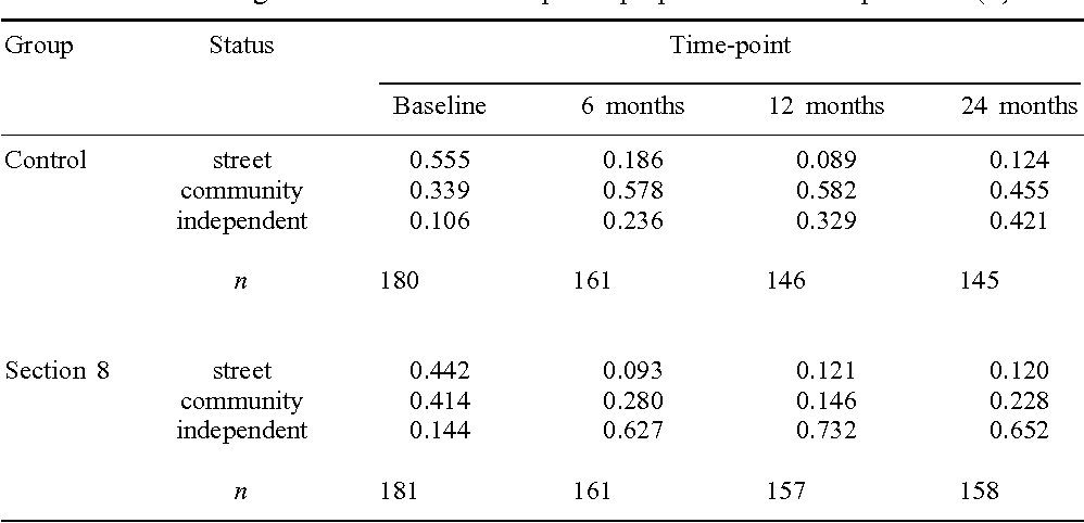 A mixed-effects multinomial logistic regression model