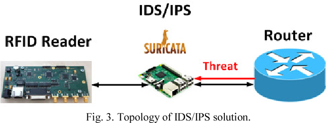 Figure 3 from The security of RFID readers with IDS/IPS