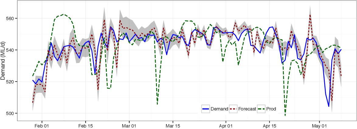 PDF] Tailoring Seasonal Time Series Models to Forecast Short