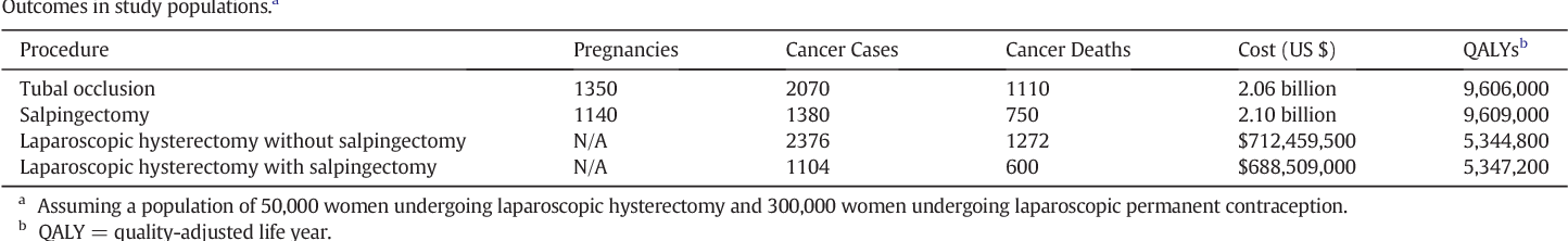 Cost Effectiveness Of Opportunistic Salpingectomy For Ovarian Cancer Prevention Semantic Scholar