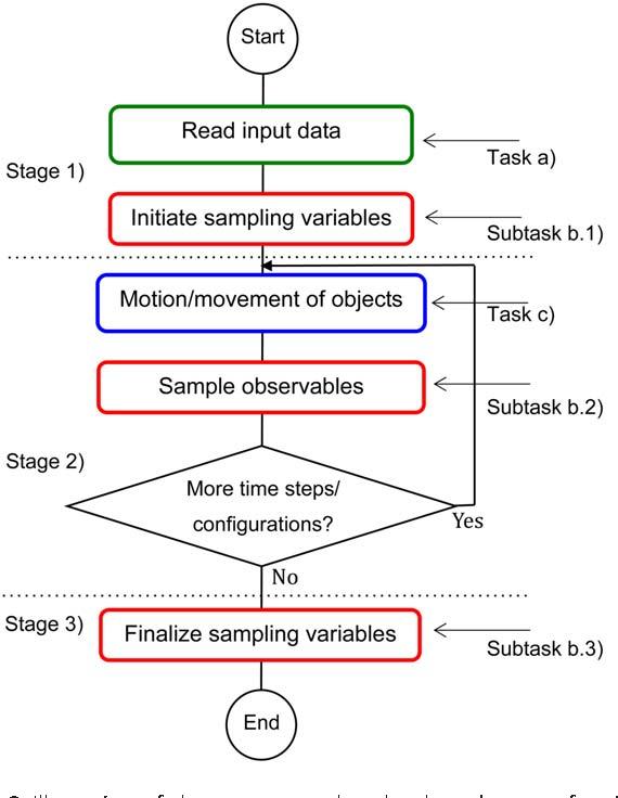 MOLSIM: A modular molecular simulation software - Semantic