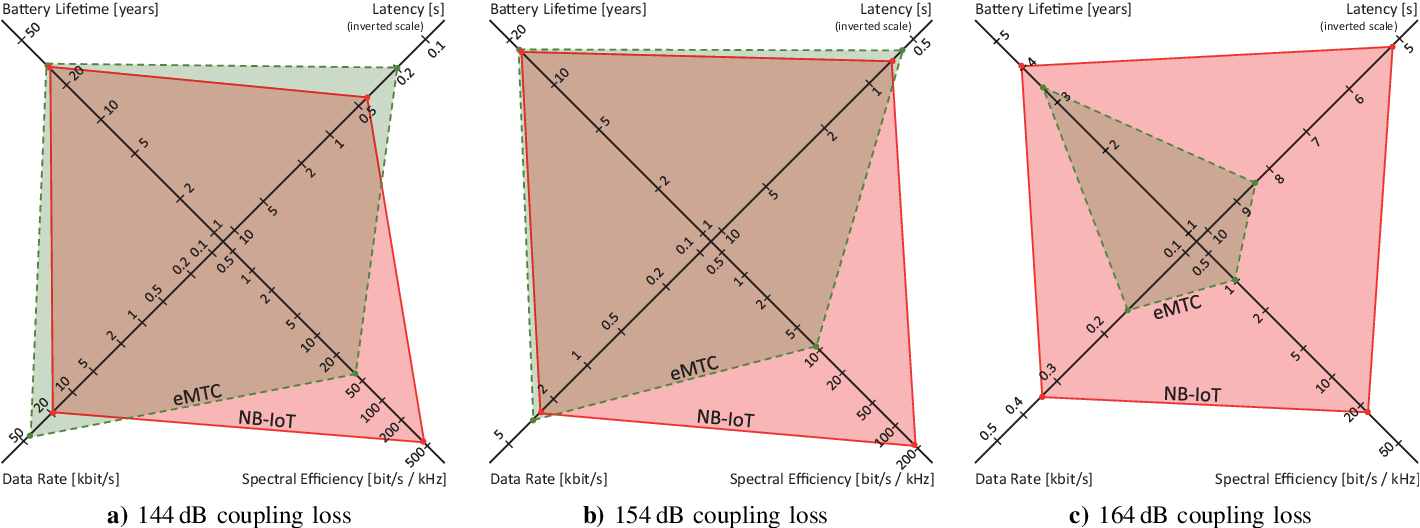 Power Consumption Analysis of NB-IoT and eMTC in Challenging