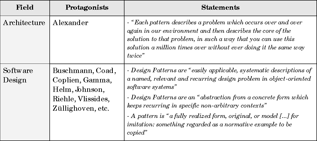 Table 1 From The Pattern Approach Capturing Proven Solutions With Special Focus On Architecture Software Engineering And Pedagogy Semantic Scholar