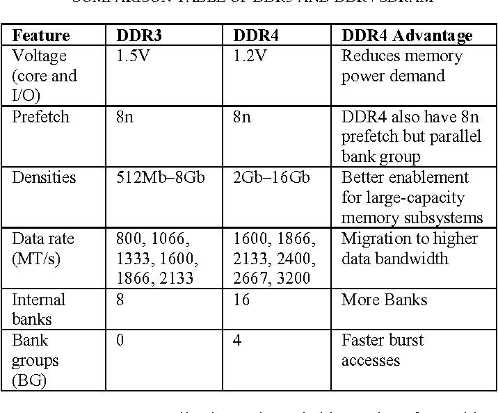 Figure 1 from Design of DDR4 SDRAM controller - Semantic Scholar