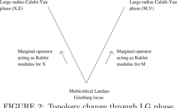 FIGURE 2: Topology change through LG phase.