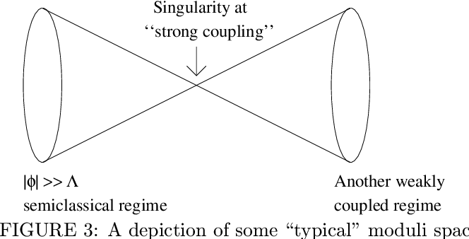 FIGURE 3: A depiction of some typical moduli space in a theory with scale .