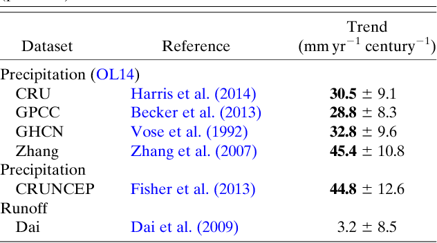 Table 2 From Reconciling Precipitation With Runoff Observed